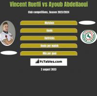 Vincent Ruefli vs Ayoub Abdellaoui h2h player stats