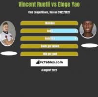 Vincent Ruefli vs Eloge Yao h2h player stats