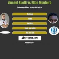 Vincent Ruefli vs Elton Monteiro h2h player stats