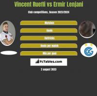 Vincent Ruefli vs Ermir Lenjani h2h player stats