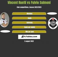 Vincent Ruefli vs Fulvio Sulmoni h2h player stats