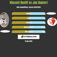 Vincent Ruefli vs Jan Bamert h2h player stats