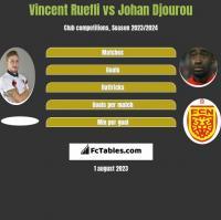 Vincent Ruefli vs Johan Djourou h2h player stats