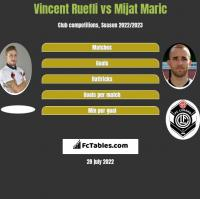 Vincent Ruefli vs Mijat Maric h2h player stats