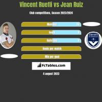 Vincent Ruefli vs Jean Ruiz h2h player stats