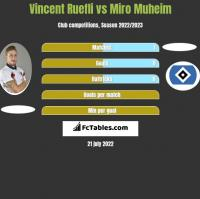 Vincent Ruefli vs Miro Muheim h2h player stats