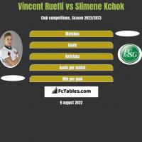 Vincent Ruefli vs Slimene Kchok h2h player stats