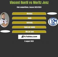 Vincent Ruefli vs Moritz Jenz h2h player stats