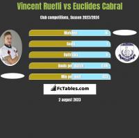 Vincent Ruefli vs Euclides Cabral h2h player stats