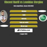 Vincent Ruefli vs Leonidas Stergiou h2h player stats