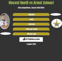 Vincent Ruefli vs Armel Zohouri h2h player stats