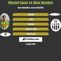 Vincent Sasso vs Akos Kecskes h2h player stats
