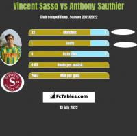 Vincent Sasso vs Anthony Sauthier h2h player stats