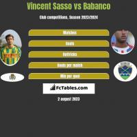 Vincent Sasso vs Babanco h2h player stats