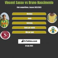 Vincent Sasso vs Bruno Nascimento h2h player stats