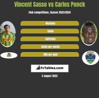 Vincent Sasso vs Carlos Ponck h2h player stats