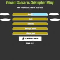 Vincent Sasso vs Chistopher Mfuyi h2h player stats