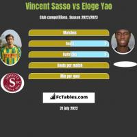 Vincent Sasso vs Eloge Yao h2h player stats