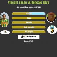 Vincent Sasso vs Goncalo Silva h2h player stats