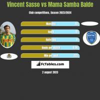Vincent Sasso vs Mama Samba Balde h2h player stats