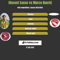 Vincent Sasso vs Marco Buerki h2h player stats