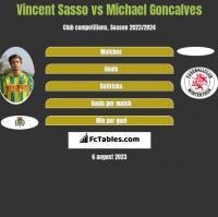 Vincent Sasso vs Michael Goncalves h2h player stats