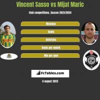 Vincent Sasso vs Mijat Maric h2h player stats
