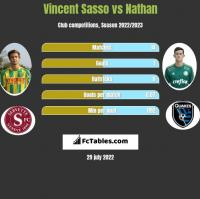 Vincent Sasso vs Nathan h2h player stats