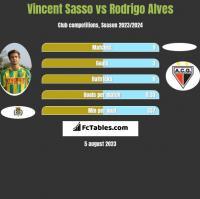 Vincent Sasso vs Rodrigo Alves h2h player stats
