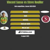 Vincent Sasso vs Steve Rouiller h2h player stats