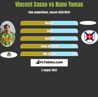 Vincent Sasso vs Nuno Tomas h2h player stats