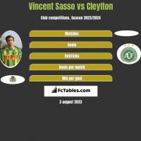 Vincent Sasso vs Cleylton h2h player stats