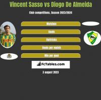 Vincent Sasso vs Diogo De Almeida h2h player stats