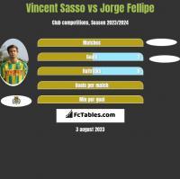 Vincent Sasso vs Jorge Fellipe h2h player stats