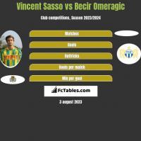 Vincent Sasso vs Becir Omeragic h2h player stats