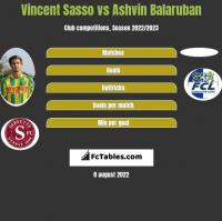 Vincent Sasso vs Ashvin Balaruban h2h player stats