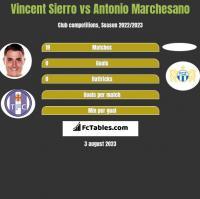 Vincent Sierro vs Antonio Marchesano h2h player stats