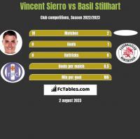 Vincent Sierro vs Basil Stillhart h2h player stats