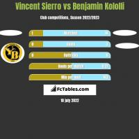 Vincent Sierro vs Benjamin Kololli h2h player stats