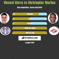 Vincent Sierro vs Christopher Martins h2h player stats