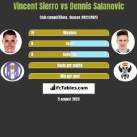 Vincent Sierro vs Dennis Salanovic h2h player stats