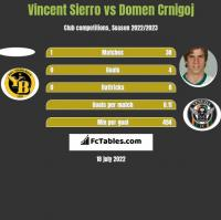 Vincent Sierro vs Domen Crnigoj h2h player stats