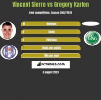 Vincent Sierro vs Gregory Karlen h2h player stats