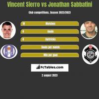Vincent Sierro vs Jonathan Sabbatini h2h player stats