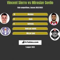Vincent Sierro vs Miroslav Covilo h2h player stats