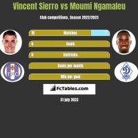 Vincent Sierro vs Moumi Ngamaleu h2h player stats