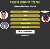 Vincent Sierro vs Izer Aliu h2h player stats