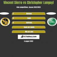 Vincent Sierro vs Christopher Lungoyi h2h player stats