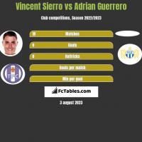 Vincent Sierro vs Adrian Guerrero h2h player stats