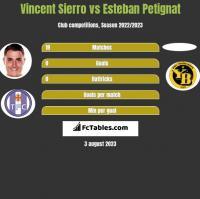 Vincent Sierro vs Esteban Petignat h2h player stats